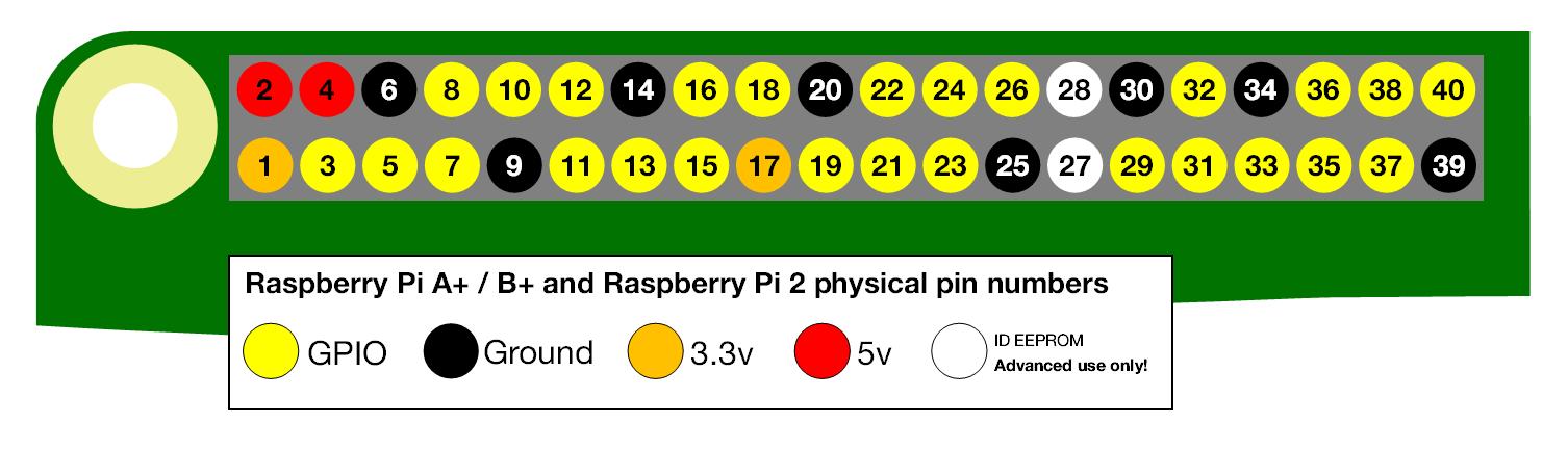 Rfid RC522 su RaspBerry - NoobLinux